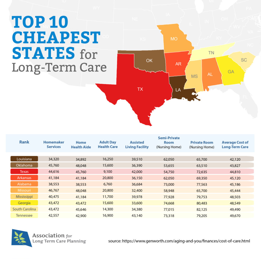 Top-10-Cheapest-States-for-Long-Term-Care